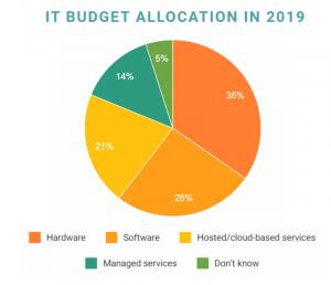 IT Budget Allocation in 2019