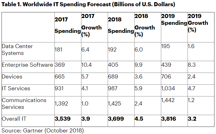 Gartner Says Global IT Spending to Grow 3 2 Percent in 2019
